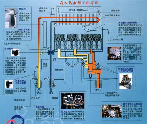 日本高木中央变频热水器 - 家在深圳-房网论坛(深圳房